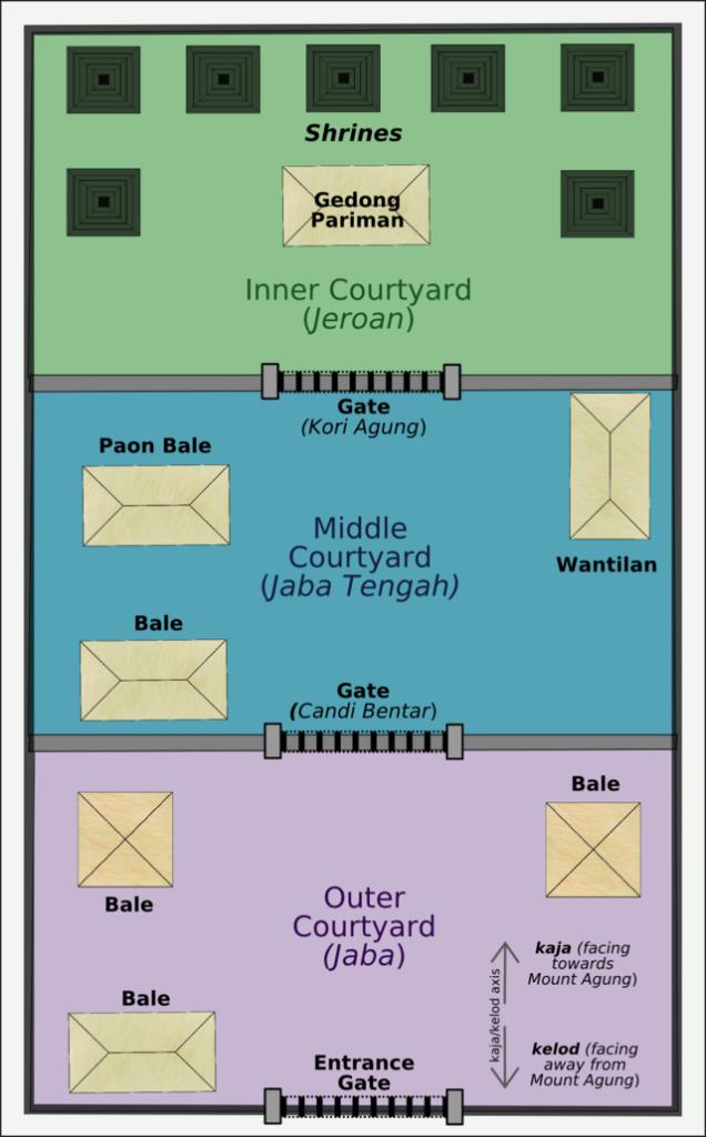 Bali_temple_diagram